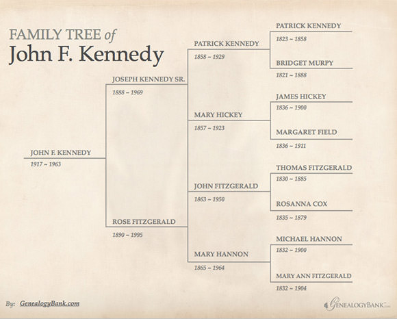 Family Tree Template - 29+ Download Free Documents in PDF, Word, PPT ...