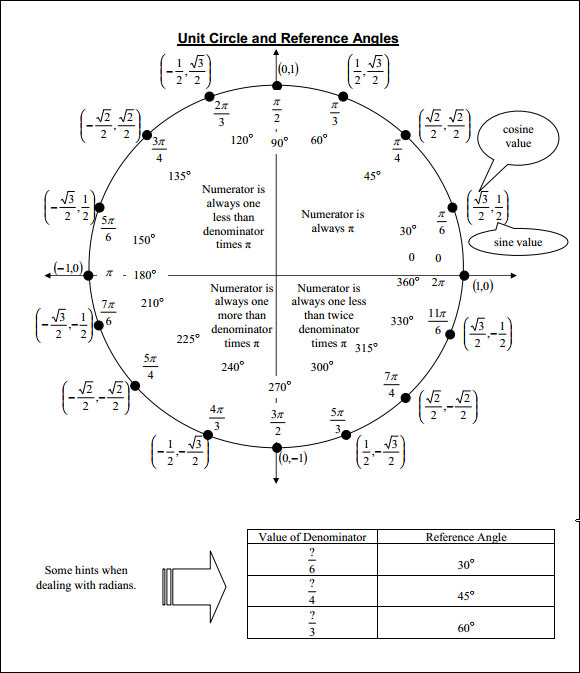 unit circle with tan - pictures  images and photos