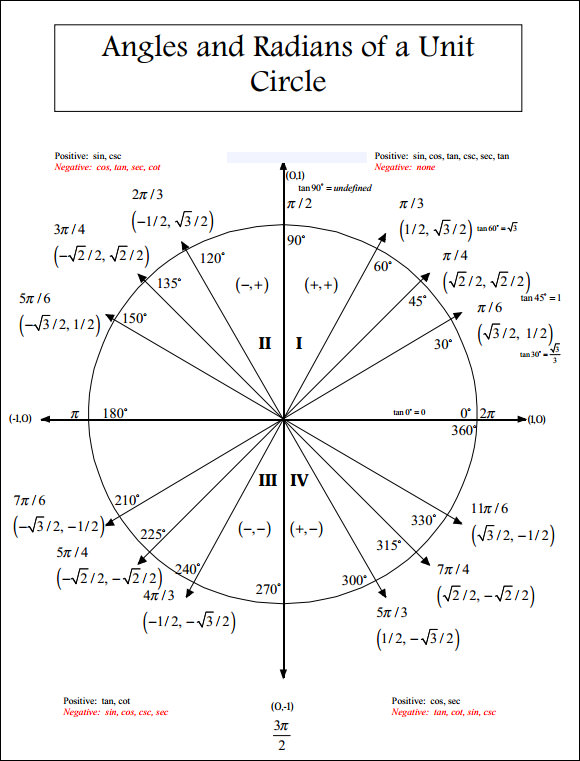 Unit Circle Chart Decimals - Pssucai