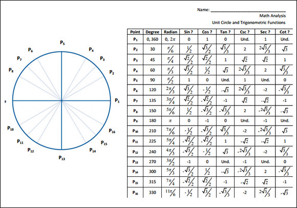 In the following diagram, each point on the unit circle is labeled ...