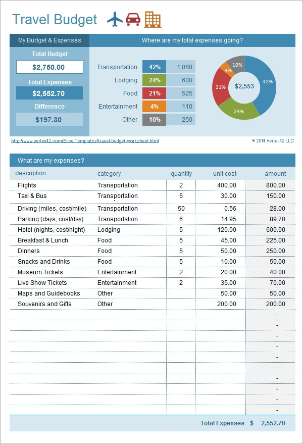 10 Excel Budget Templates – Travel Expense Calculator Template