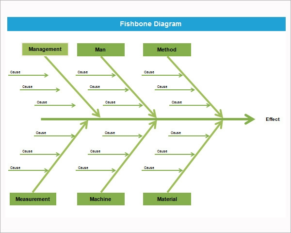 sample fishbone diagram template      free documents in pdf  word    free fishbone diagram template