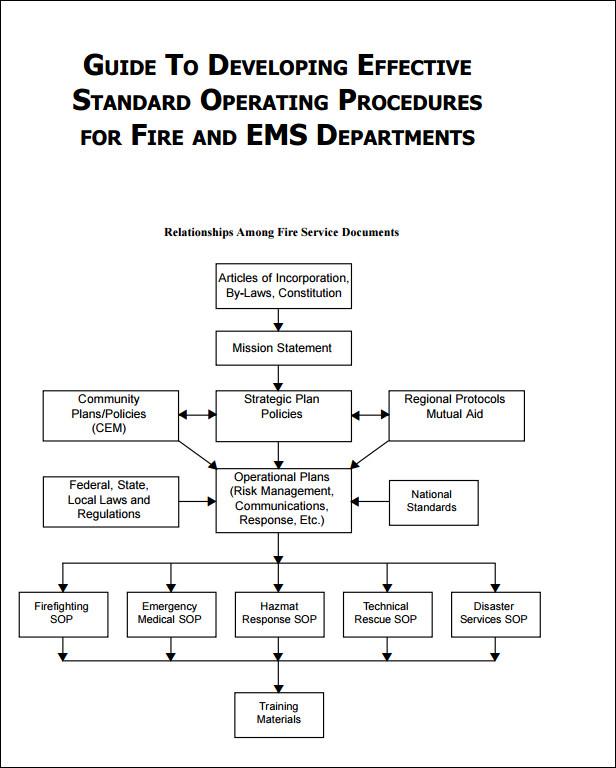 sop standard operating procedure template .