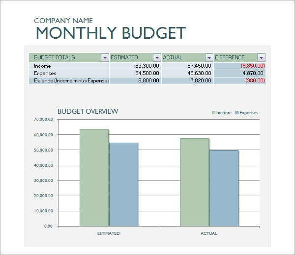 Sample Business Budget 9 Documents in PDF Excel – Monthly Business Expenses Template