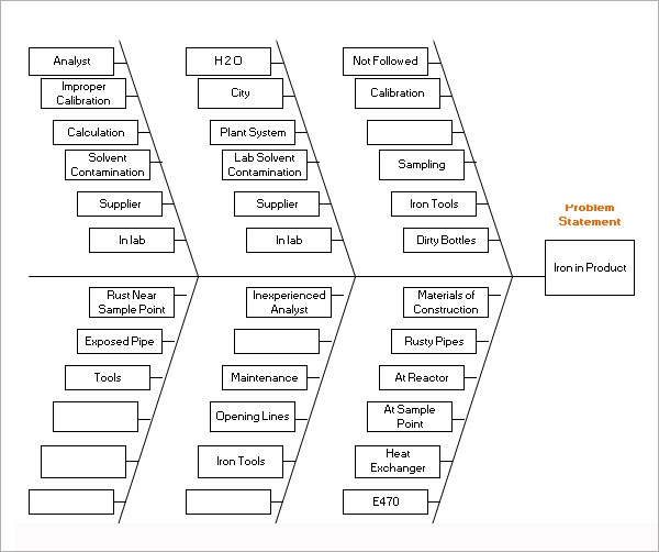 sample fishbone diagram template      free documents in pdf  word    fishbone diagram healthcare