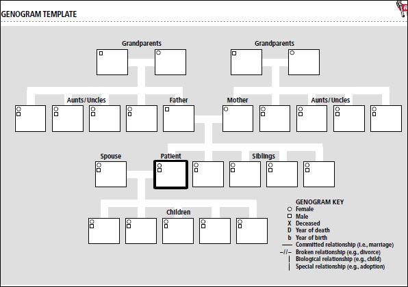 Genogram Sample on Blank Diagram Family Tree Chart