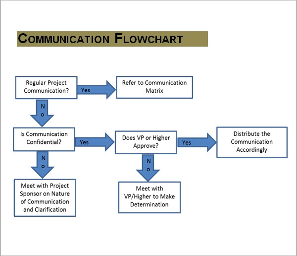 sample communication plan template1