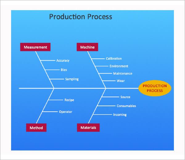 Free fishbone diagram template ccuart Gallery