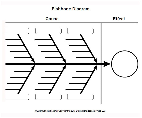 Sample Fishbone Diagram Template - 13+ Free Documents in ...