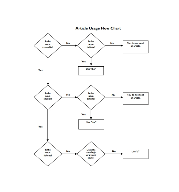 Article Usage Flow Chart Template  Blank Flow Chart Template