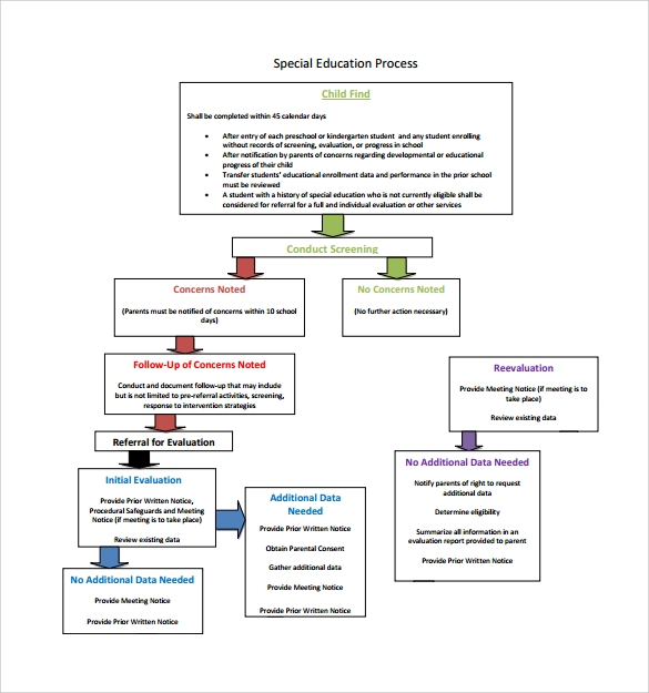 Education Process Flow Chart Template sample flow chart template 19 documents in pdf, excel, ppt excel wiring diagram template at gsmx.co