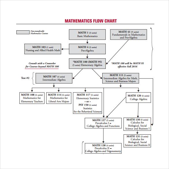 mathematics flow chart template
