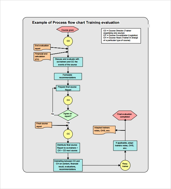 Process flow chart template accmission