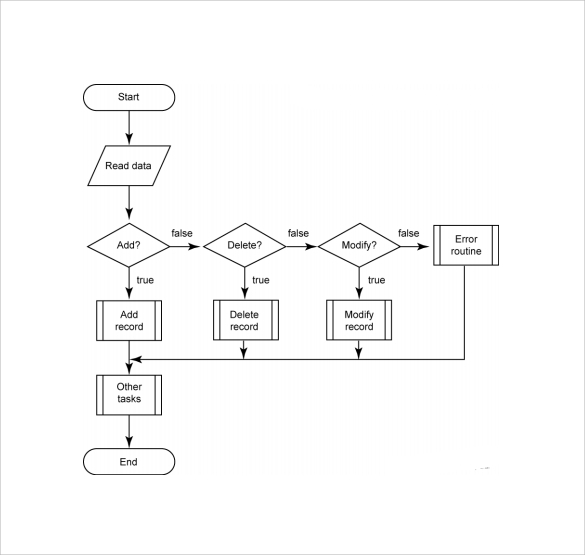 Doc585374 Template Flowchart Flow Chart Template 30 Free Word – Blank Flow Chart Template