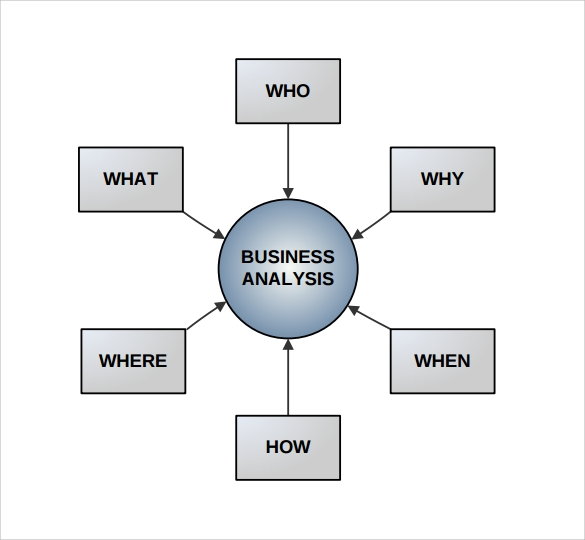 business analysis body of knowledge