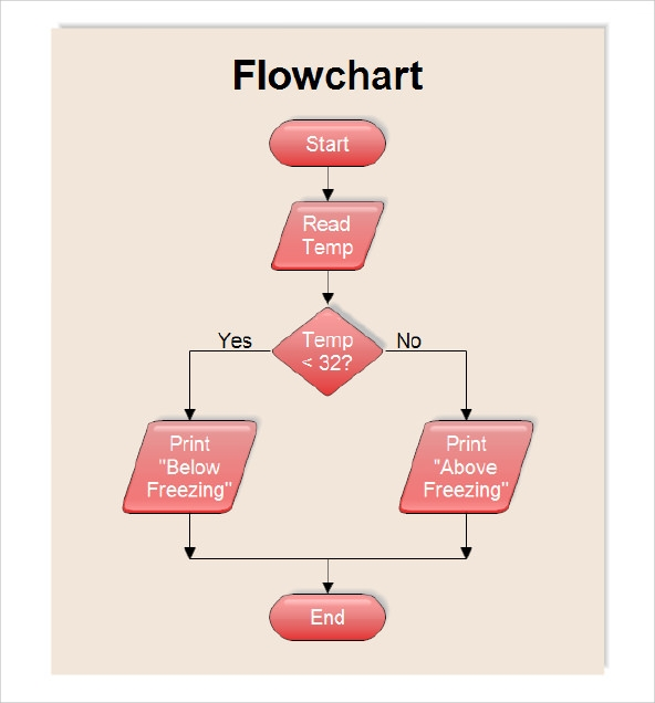 Sample flow chart template 19 documents in pdf excel Easy flowchart software