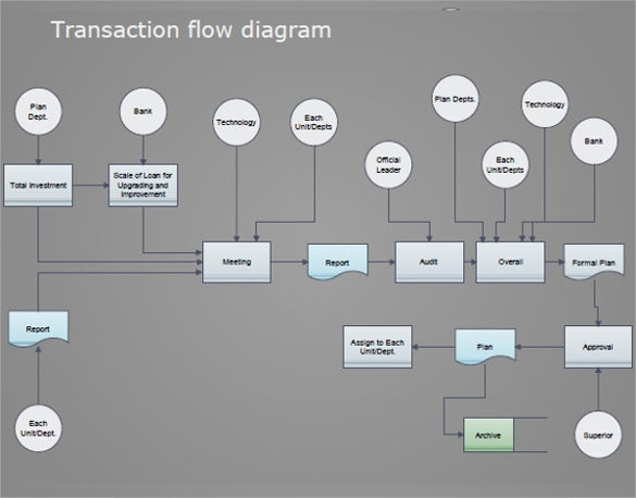 flow chart example template