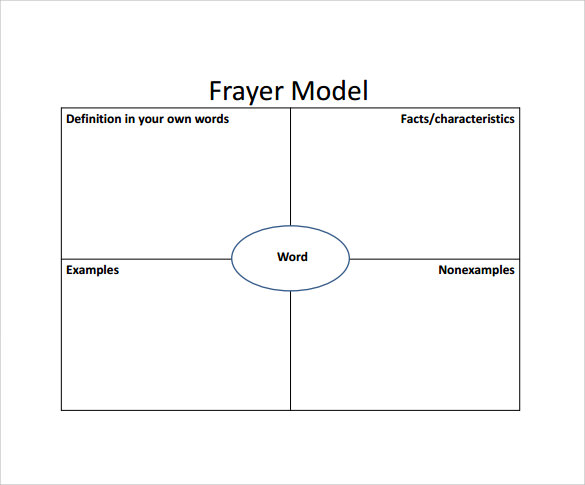 frayer model template word 15 Amazing Sample Frayer Model Templates to Download | Sample Templates
