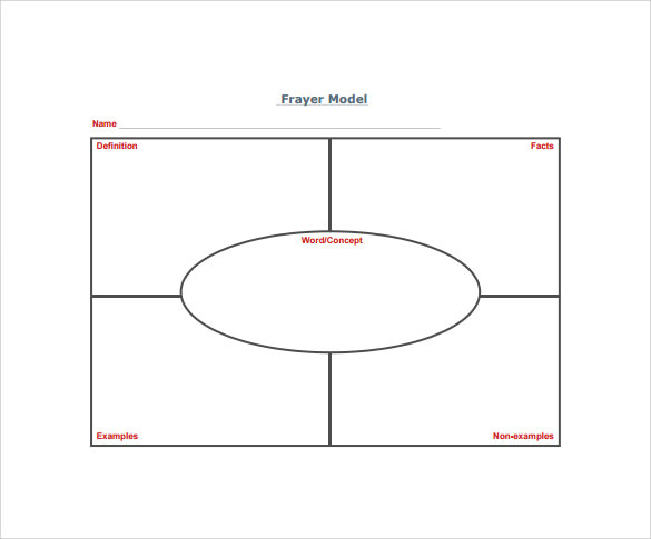 15 sample frayer model templates pdf Semantic Mapping Graphic Organizer