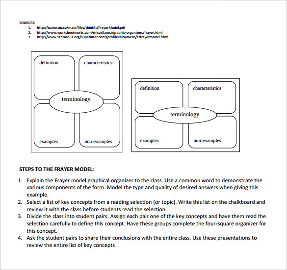 graphic organizers frayer model template