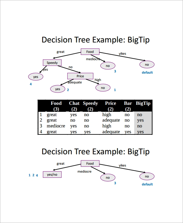 how to make a decision tree business