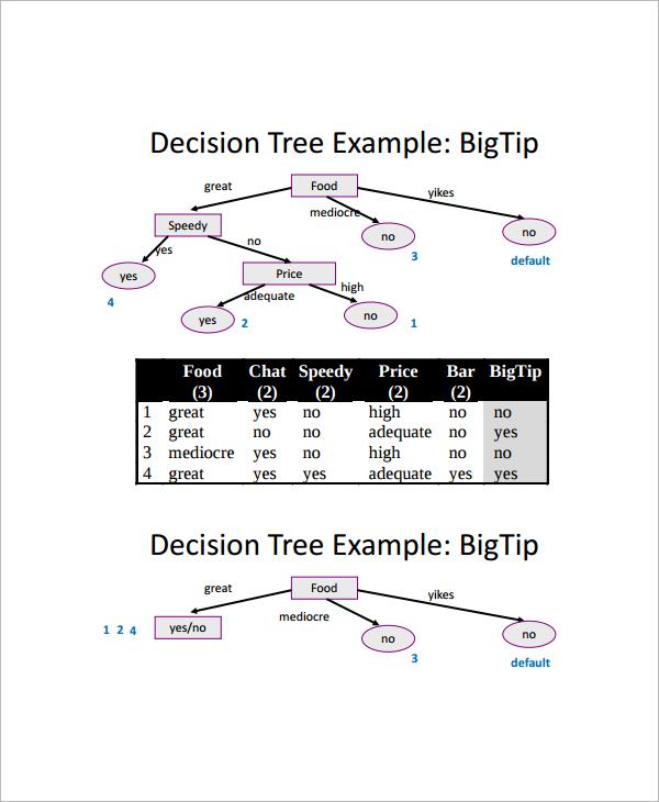 simple decision tree
