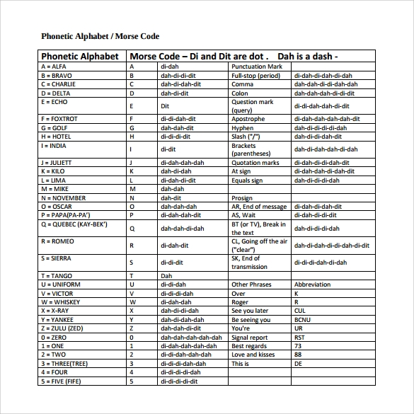 photo about Morse Code Printable titled Cost-free 7+ Pattern Morse Code Chart Templates inside PDF