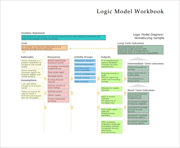 logic model template pdf free