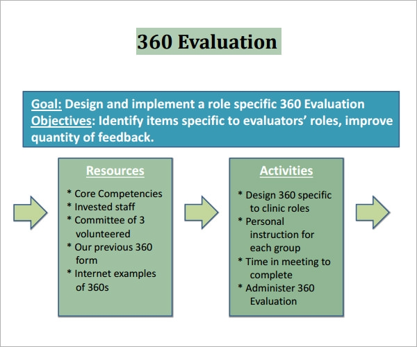 Sample 360 Evaluation - 9+ Documents In Pdf