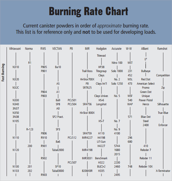 alliant powder burn rate chart
