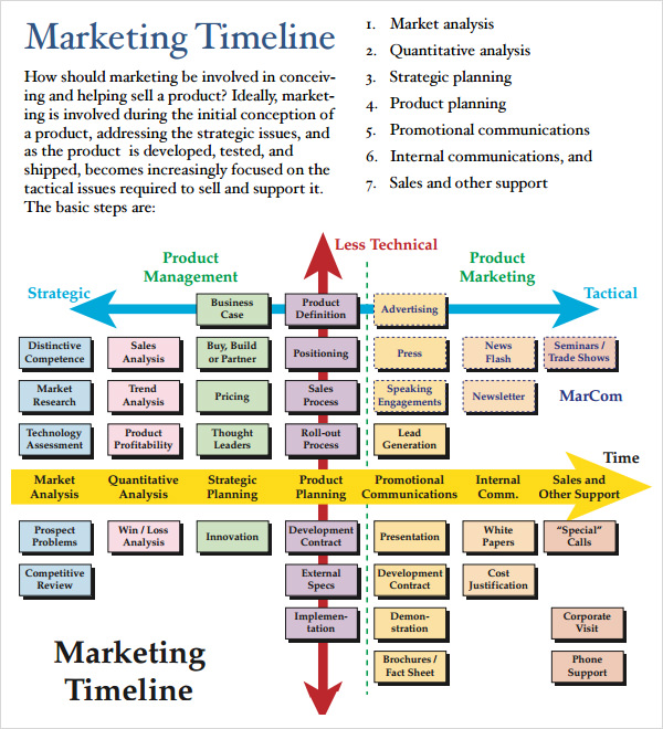 Marketing Timeline - 10+ Free Download For Pdf , Doc , Excel