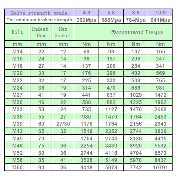 Metric-Bolt-Torque-Chart.jpg