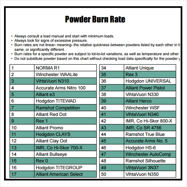 Powder Burn Rate Chart   Download Free Documents In Pdf