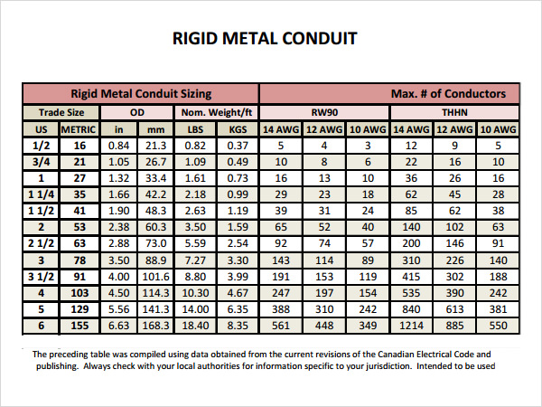 Conduit fill chart resume template steel conduit and tubing fill chart template bireyselmuzik greentooth