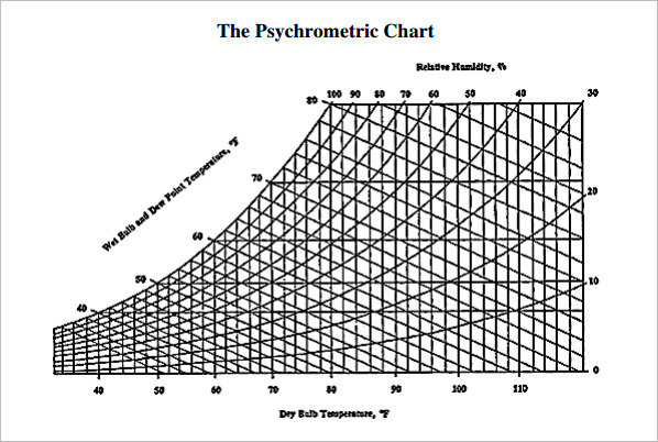 Psychrometric Chart - Barometric Pressure inches of Mercury