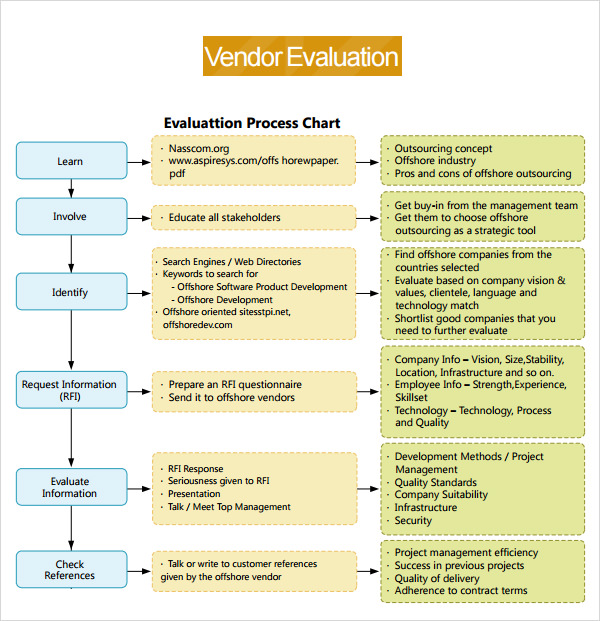 template vendor evaluation