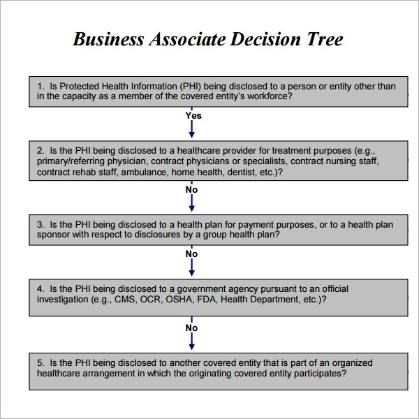 business decision tree