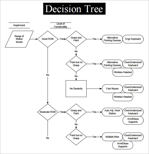 Decision tree 7 free pdf download sample templates for Free decision tree template