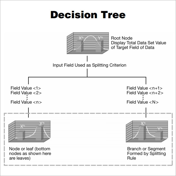 8 decision tree samples sample templates