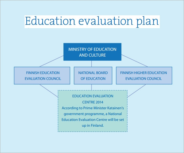 educational evaluation plan