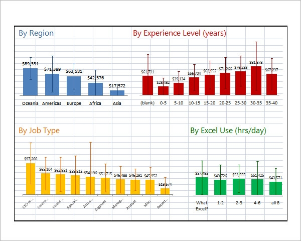 Dashboard Excel 2010 Template