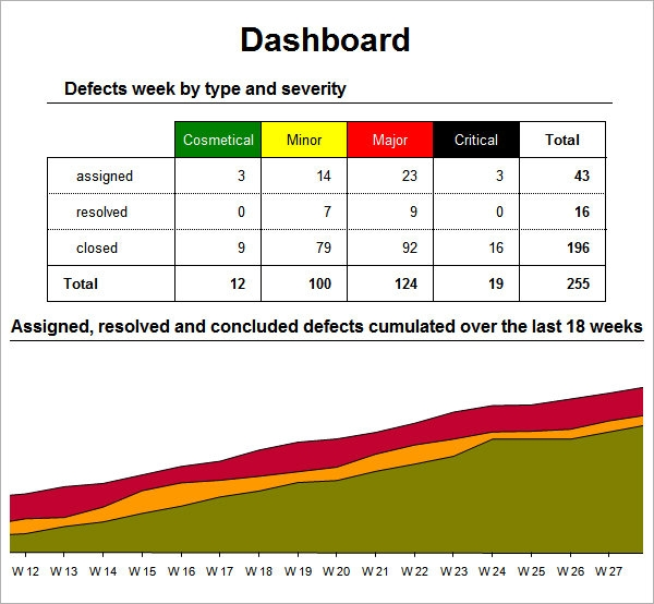 Sample Excel Dashboard Template 9 Free Documents In Excel