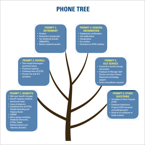 Phone tree template best letter sample for Bcp call tree template