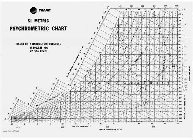 Elegant Sample Psychrometric Chart. What Is A Psychrometric Chart .