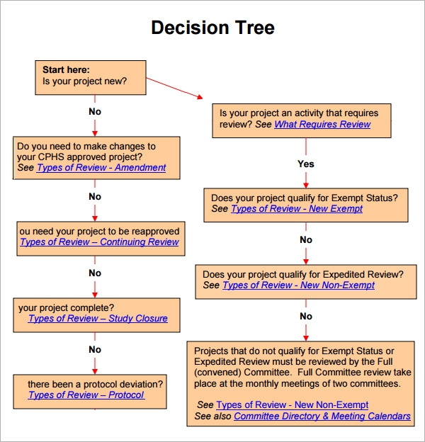 Sample Decision Tree 7 Documents in PDF – Decision Tree Template