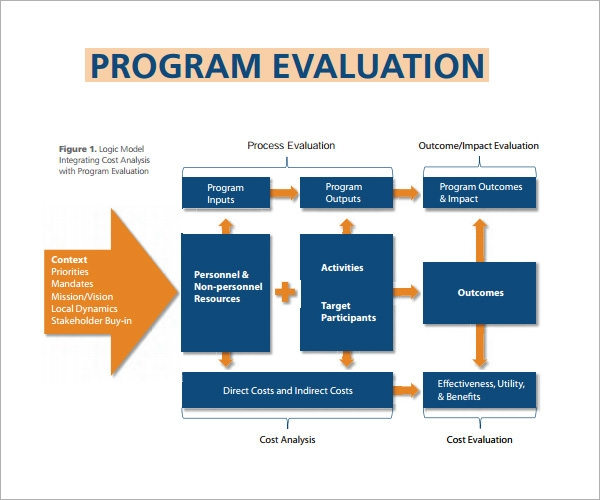 4 sample program evaluation templates for free download for Evaluation logic model template