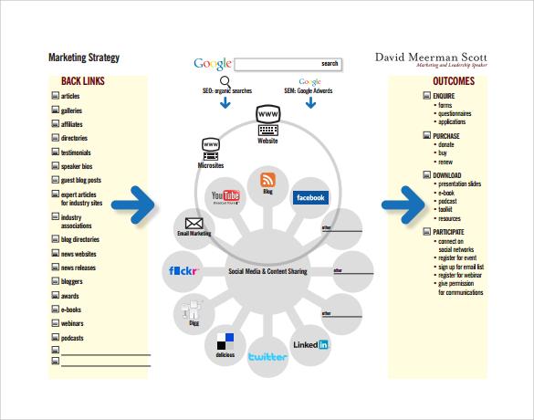 Sample Marketing Analysis 10Documents in PDF – Marketing Analysis Template
