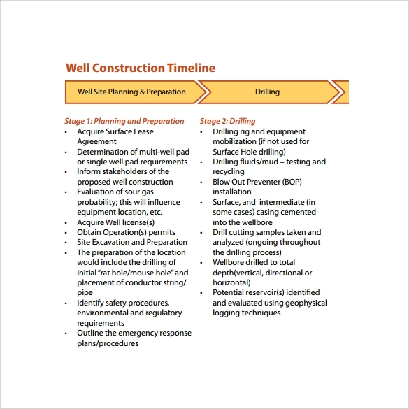well construction timeline