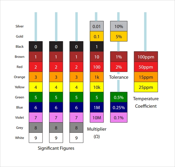 example of resistor color code chart