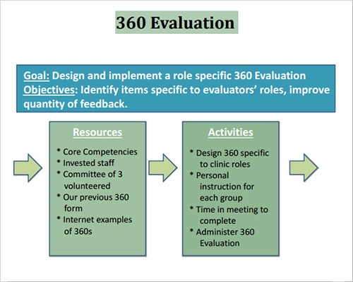 Sample 360 Evaluation Templates